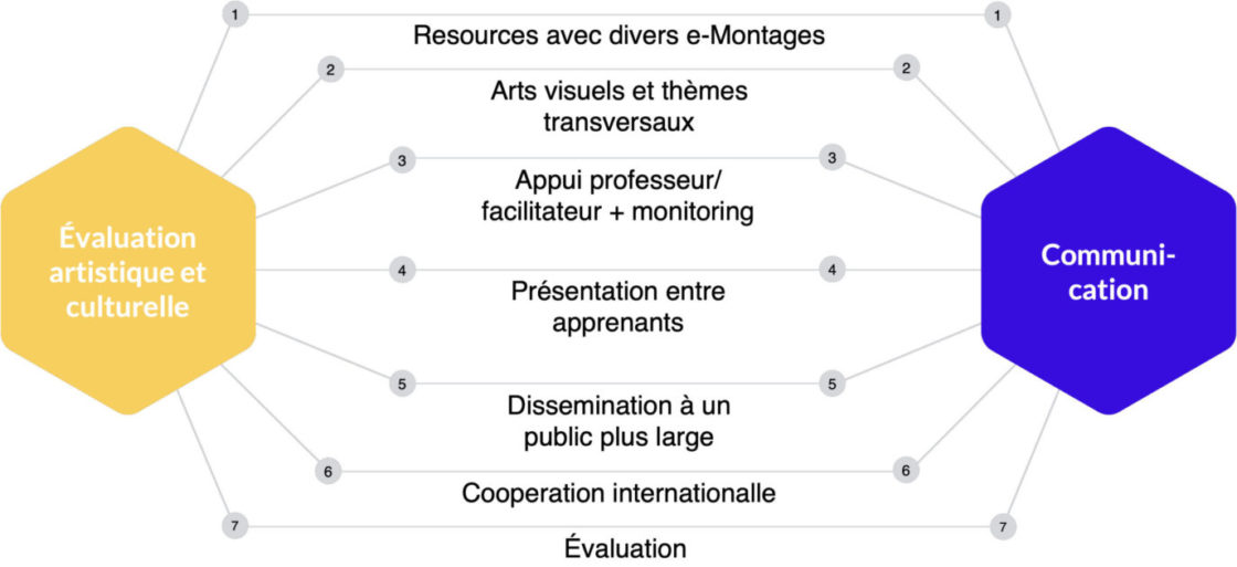 Cadre éducation artistique et culturelle